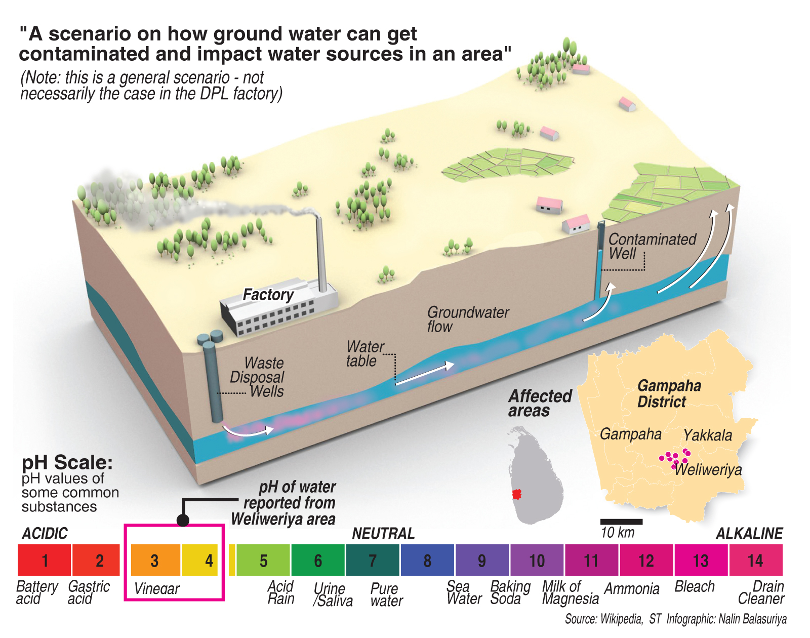 management of groundwater contamination If you're interested in helping fight back against water pollution, one of the best  ways to do so is to learn more about contamination of groundwater and its control .