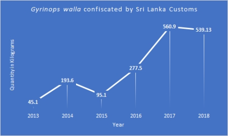 Gyrinops walla conficated by Sri Lanka Customs - CHART